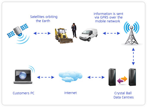 Vehicle Tracking Systems 3 Key Benefits