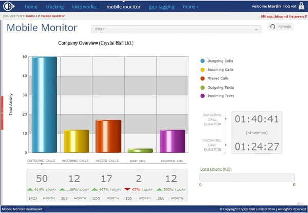 Mobile Monitor Dashboard