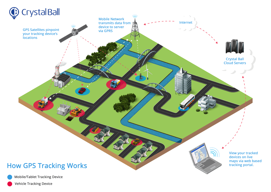 How Vehicle Tracking Systems Work