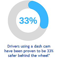 A statistic that states that drivers are 33% safer when using a dash cam.