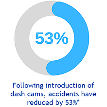 A statistic that highlights accidents are reduced by 53% after the introduction of dash cams.